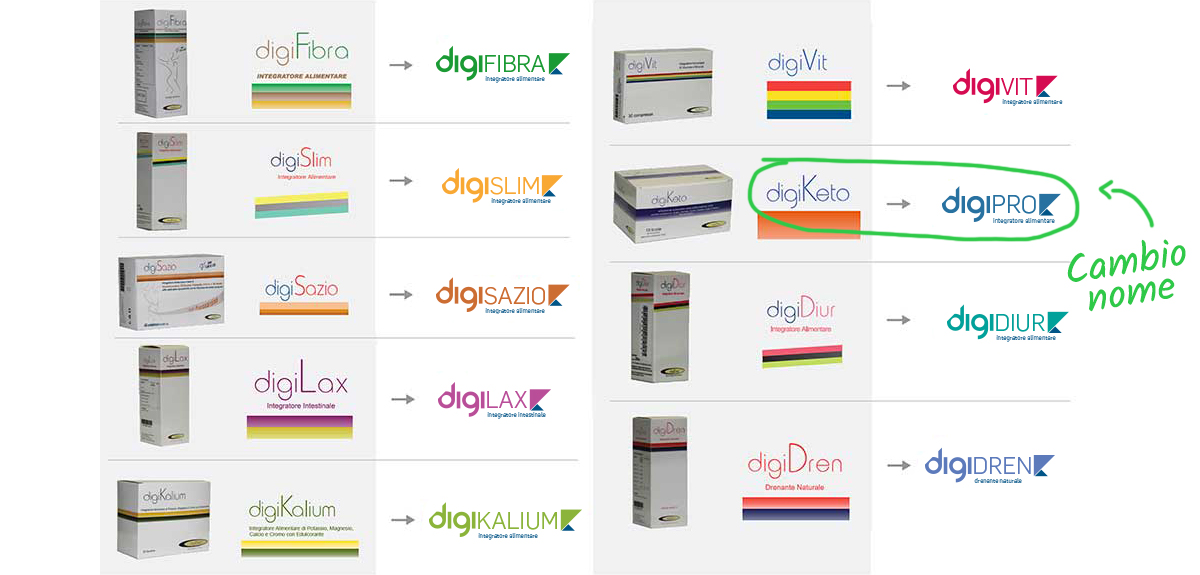 restyling packaging digiketo